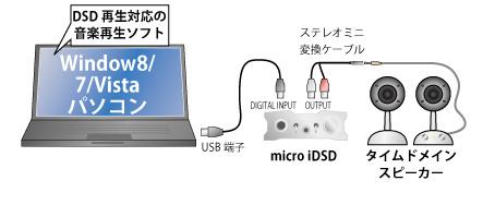 PCオーディオDSDセット