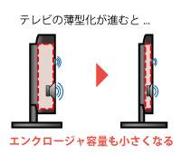 薄型テレビの音質変化